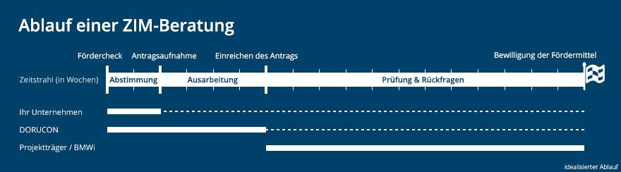 Schaubild zum zeitlichen Ablauf einer ZIM Beratung mit Arbeitsschritten und Involvierung aller Parteien.